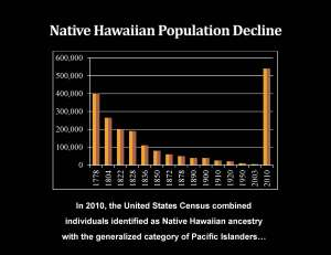 Population Decline of Native Hawaiians